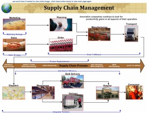 supply-chain-management jenny's